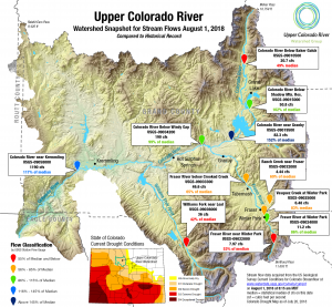 Upper Colorado Watershed Status 2018 08 01